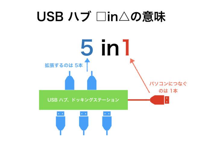 USB □in△の意味は、1本から何本に拡張できるのかという意味