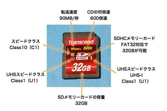 SDメモリーカードのラベルに書かれている記号の意味