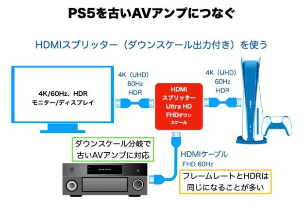 HDMIスプリッター ダウンスケール付き を古いAVアンプと4K 60Hz HDRのモニターテレビで使う