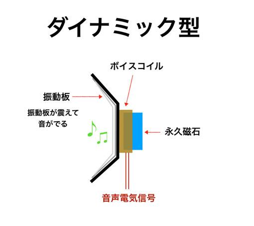 ダイナミック型の図