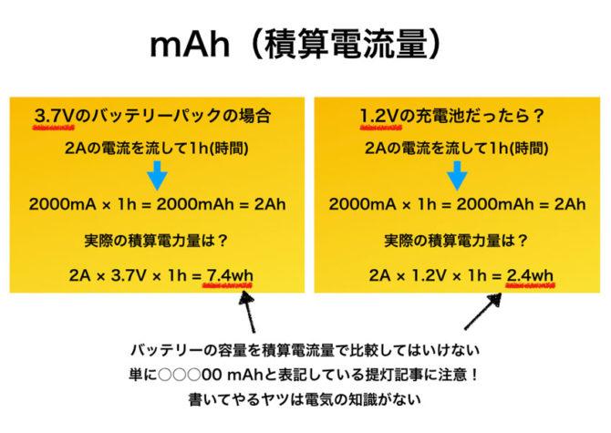 mAh(積算電流量)