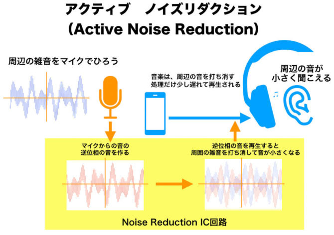 アクティブ ノイズリダクション ノイズキャンセラー(ノイキャン)の模式図