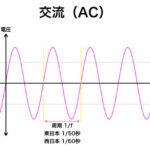 AC 交流の電圧の変化の模式図