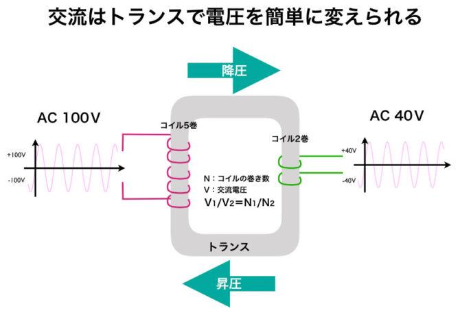 トランスの仕組みの模式図