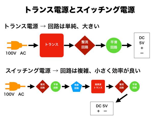 トランス電源とスイッチング電源の違い模式図