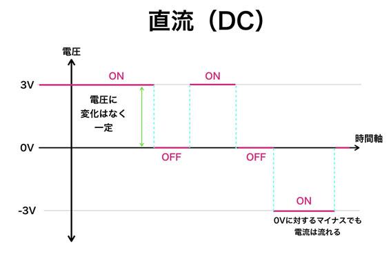 直流の模式図