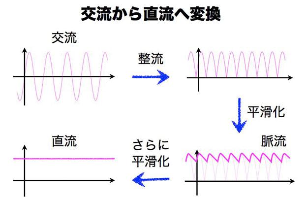 交流から直流に変換する時の電圧の変化