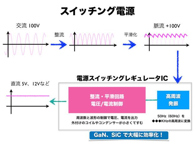 GaN スイッチング電源の模式図