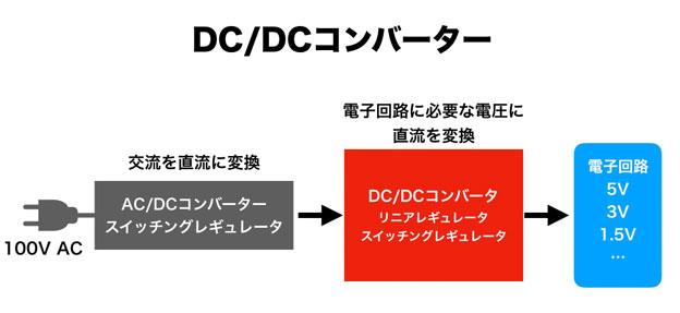 DCDCコンバータの模式図