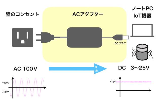 ACアダプター模式図