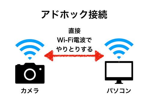 カメラとパソコンを直接つなぐアドホック接続