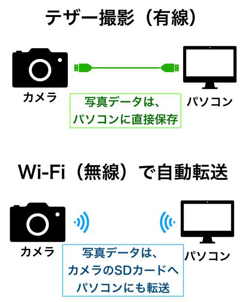 テザー撮影とWi-Fiで自動転送