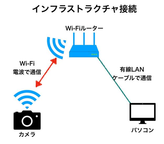 カメラとパソコンをつなぐインフラストラクチャ接続