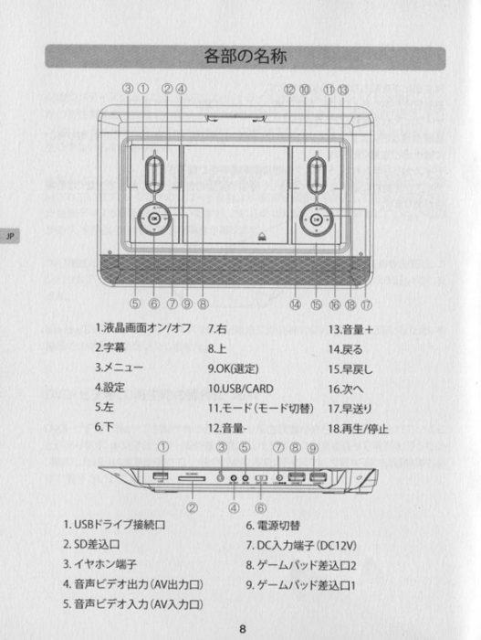 DVDプレーヤー PV1150の各部名称