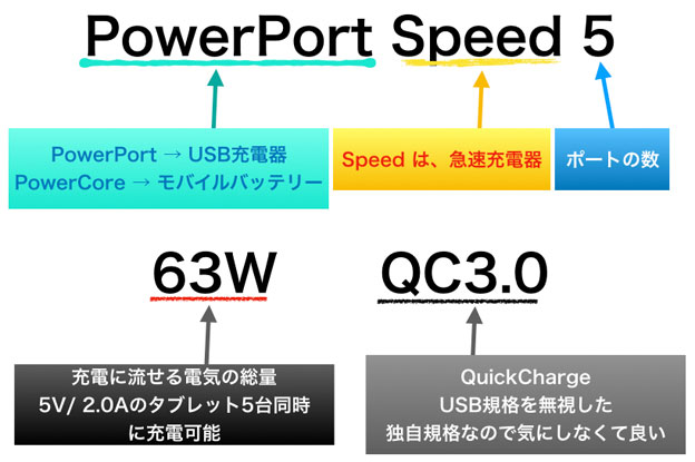 PowerPort Speed 5 の意味