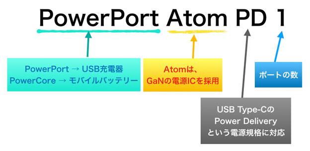 Anker PowerPort Atom PD 1の意味