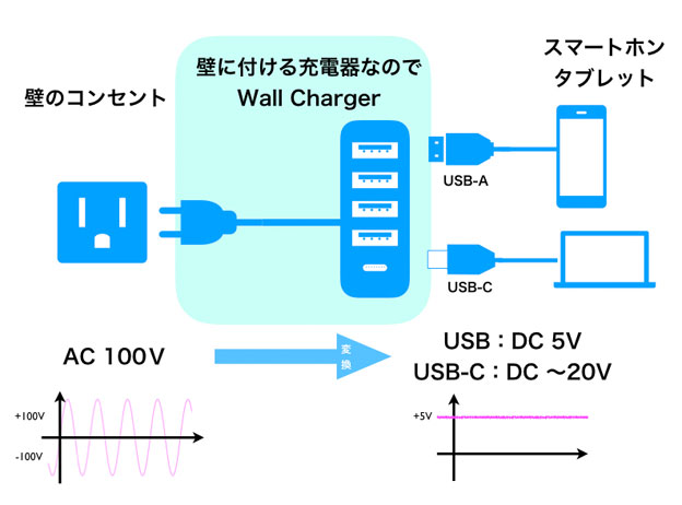 USB充電器模式図