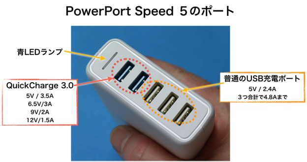 PowerPort Speed 5のポート