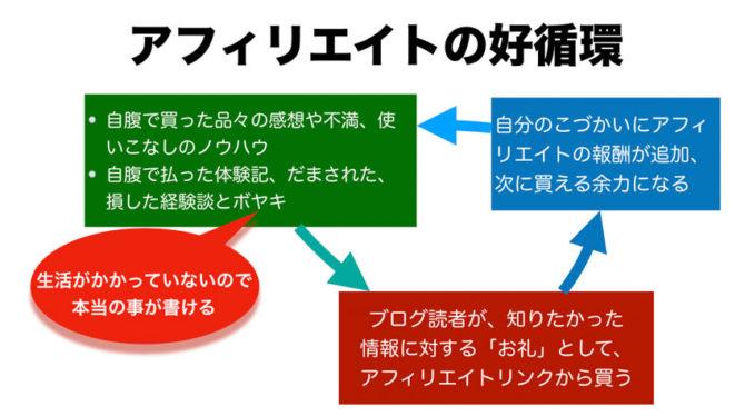 アフィリエイトの好循環 説明図