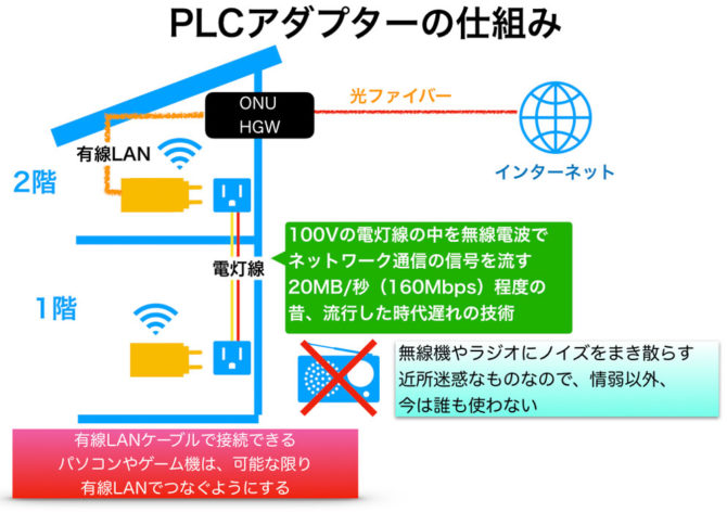 PLCアダプターの仕組みと害について