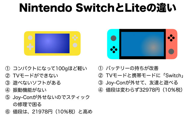 Nintendo SwitchとLiteの違い 図表Ver