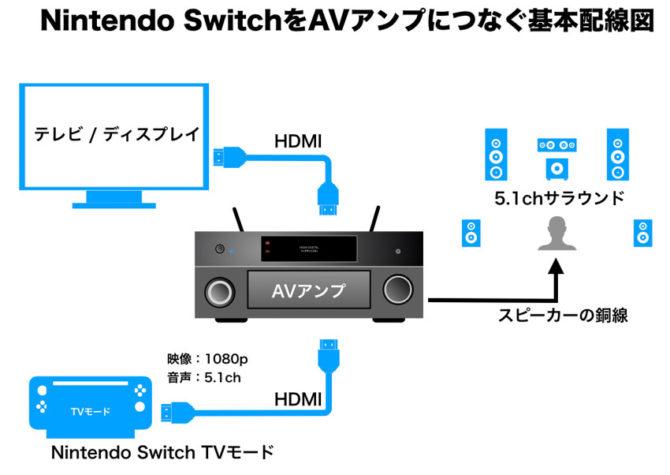 Nintendo SwitchとAVアンプの接続図