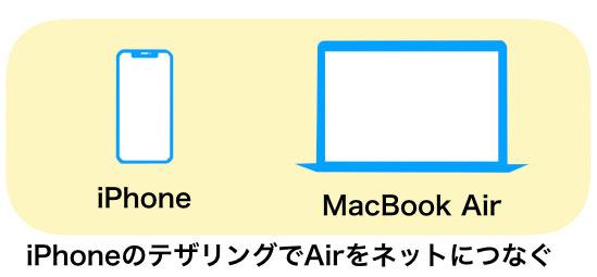 MacBook Airの主な使い方