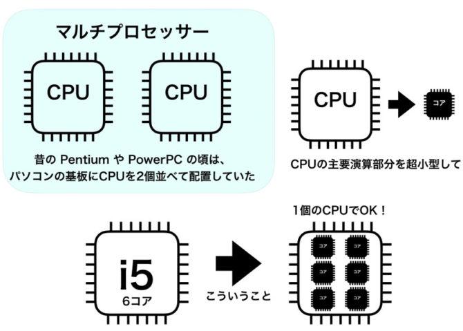 CPUのコアについての図説