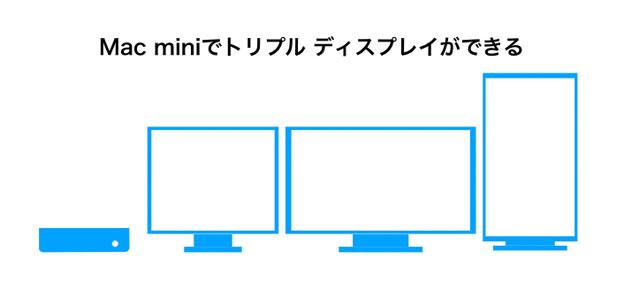 Mac miniでトリプルディスプレイ