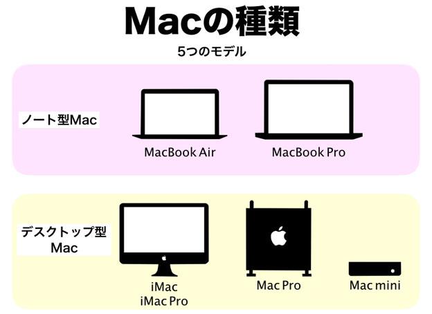 Macの種類 2019年