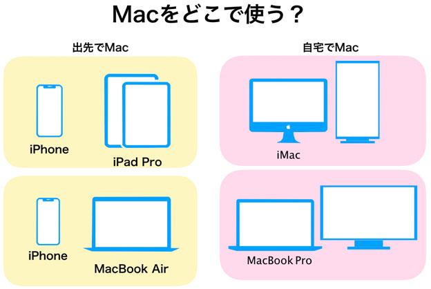Macを使うシーン別 まとめ