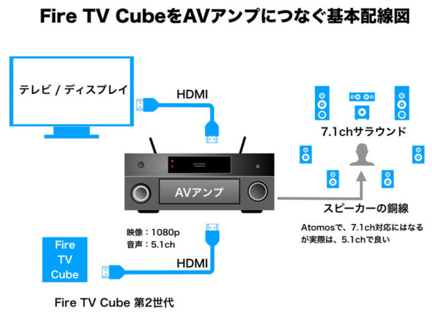 Fire TV Cube 第2世代とAVアンプをつなぐ配線模式図