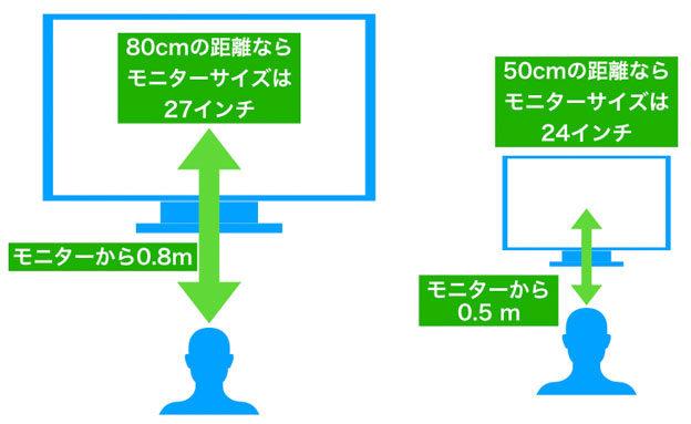 モニターの大きさと距離の関係について