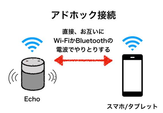 Echoとスマホがアドホック接続する