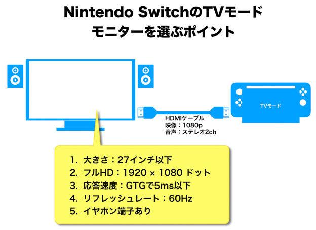 Nintendo Switchモニターの選び方のポイント
