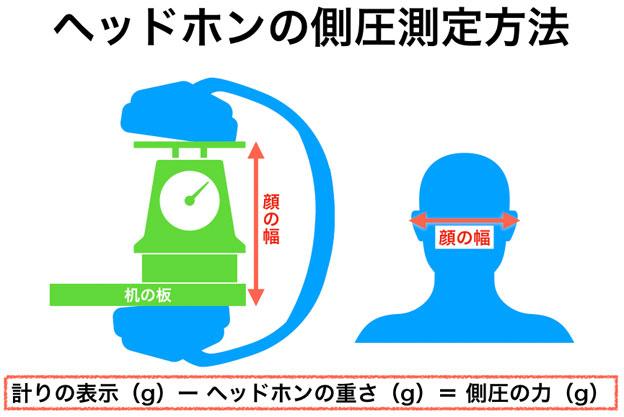ヘッドホンの側圧測定と算出方法