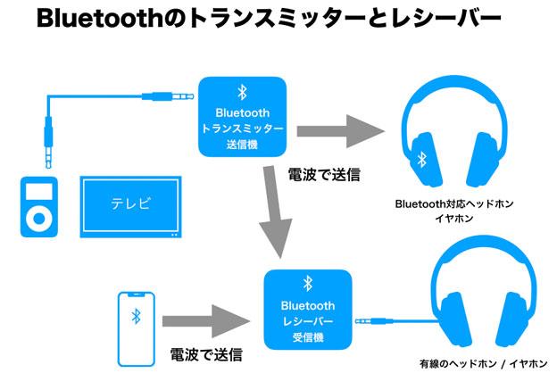 Bluetoothトランスミッターとレシーバー模式図