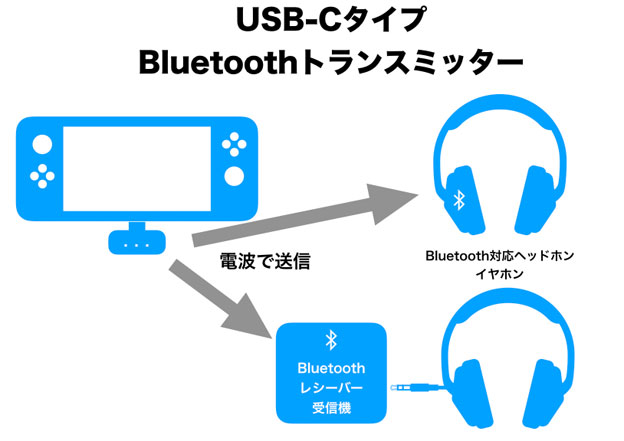 Nintendo SwitchとBT-TM700の模式図