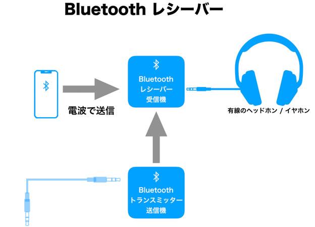 Bluetooth レシーバーの模式図