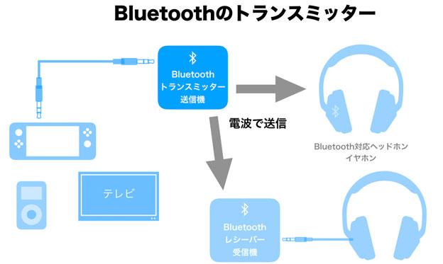Bluetooth トランスミッター模式図