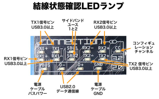 USB CABLE CHECKER 2の結線LEDランプ