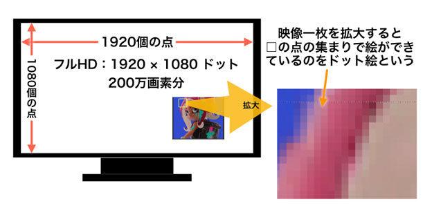 フルHDのディスプレイの解像度模式図