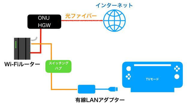 Nintendo Switchを有線LANでつなぐ模式図