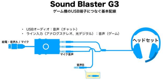 Sound Blaster G3 基本配線図