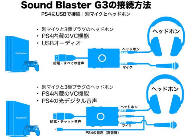 Sound Blaster G3 PS34の基本接続図 別マイクとヘッドホン編