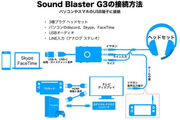 Sound Blaster G3 パソコンのチャットソフトを使う編