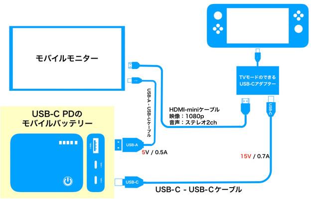 Nintendo Switchをモバイルモニターとモバイルバッテリーで動かす