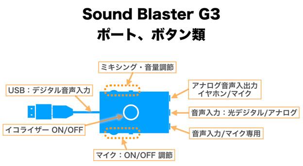 Sound Blaster G3 ポート、ボタン、スイッチの操作まとめ