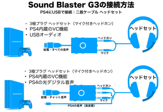 Sound Blaster G3 をPS4につなぐ基本接続図 マイクとヘッドホンの二股ケーブル編