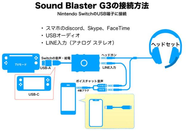 Sound Blaster G3 Nintendo Switchとの接続図
